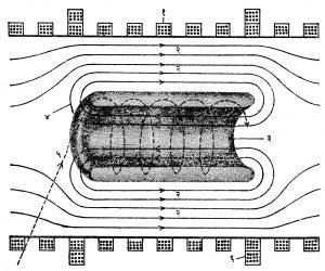 आ. ८. 'अॅस्ट्र्न' ची कल्पना देणारे चित्र : (१) परिनलिकेतील गुंडाळ्या, (२) कर्षुकीय क्षेत्ररेषा, (३) E - स्तर, (४) आयनद्रायू बंधन, (५) इलेक्ट्रॉन शलाका, (६) परावर्तक गुंडाळ्या.