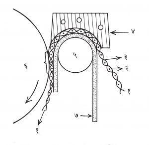 आ. २. सॅन्फोरायझेशन यंत्र : (१) कापड, (२) बाणा (आडवे सूत), (३) ताणा (उभे सूत), (४) धातूचा गरम केलेला ठोकळा, (५) संभरण रूळ, (६) पामर शुष्कक रूळ, (७) जाड आच्छादन.