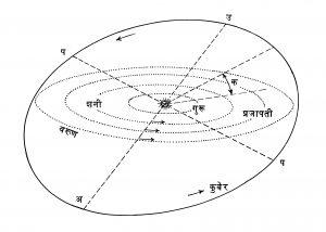 कुबेराची कक्षा : (क) कक्षेचा क्रांतिवृत्ताशी होणारा कोन, (अ) अपसूर्य बिंदू, (उ) उपसूर्य बिंदू आणि (प, प') पातबिंदू.