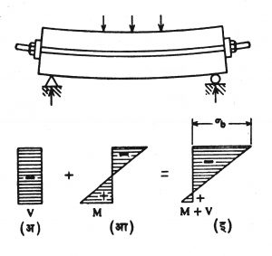 आ. २२. प्रतिबलांचे विश्लेषण : (अ) समान संकोची पूर्वदाब फक्त, (आ) नमन प्रतिबले फक्त, (इ) निष्पन्न परिणाम. M+V< अनुज्ञात संकोची प्रतिबल.
