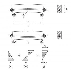 आ. २३. प्रतिबलित कंडरेचे अवश्य स्थान : (अ) पूर्वप्रतिबल फक्त, (आ) फक्त नमन परिबलामुळे, (इ) निष्पन्न परिणाम अनुज्ञात < संकोची प्रतिबल, (१) फक्त पूर्वप्रतिबलित कंडरा (तुळईचे वजन वगळून), (२) भाराखालील पूर्वप्रतिबलित तुळई.