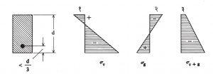 आ. २४. प्रतिबलित कंडरेचे यथायोग्य स्थान : (अ) पूर्वप्रतिबल फक्त, (२) कायम नमन प्रतिबल, (३) कायम निश्चल भार प्रतिबल.